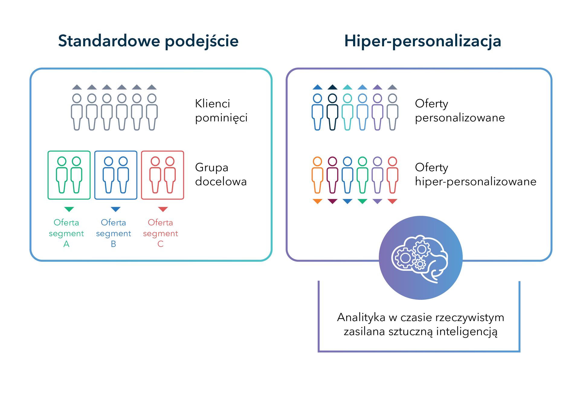 Hiperpersonalizacja wkontaktach zklientem dzięki analityce