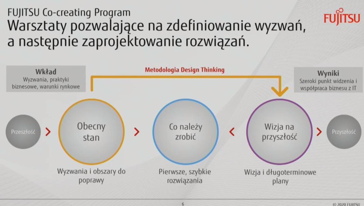 III Kongres MIT Sloan Management Review Polska – RELACJA (Dzień I)