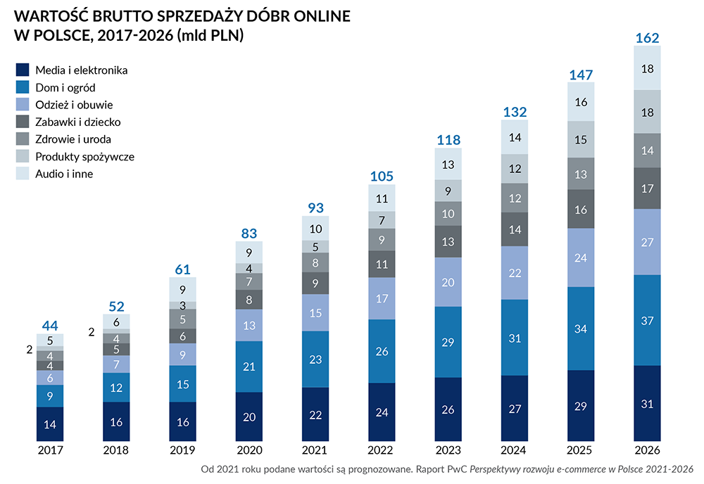 Nasz raport: Polski e-commerce wrozkwicie