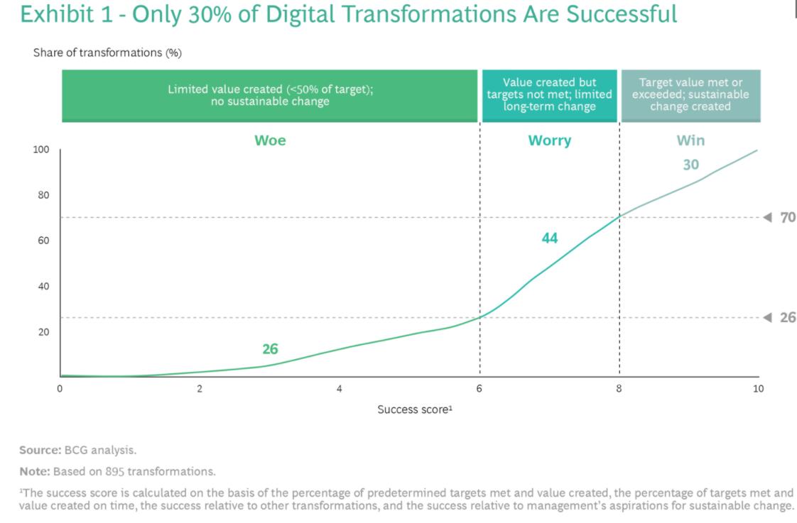 Dlaczego transformacje cyfrowe się nie udają?